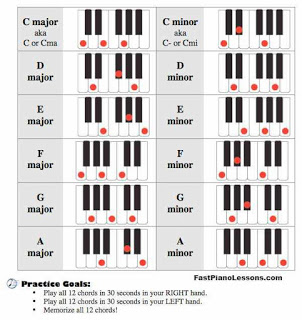 Play Piano Chords Including Major And Minor